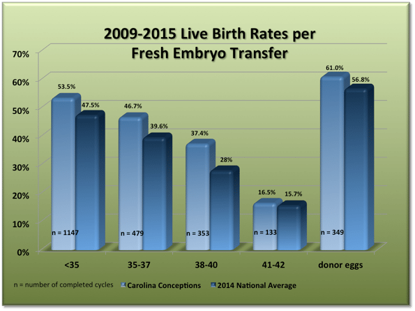 Carolina Conceptions live birth rates