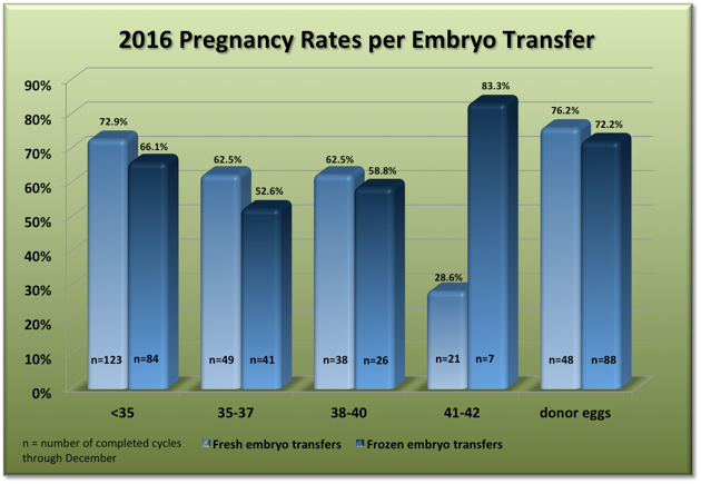 Carolina Conceptions Pregnancy rates 2016